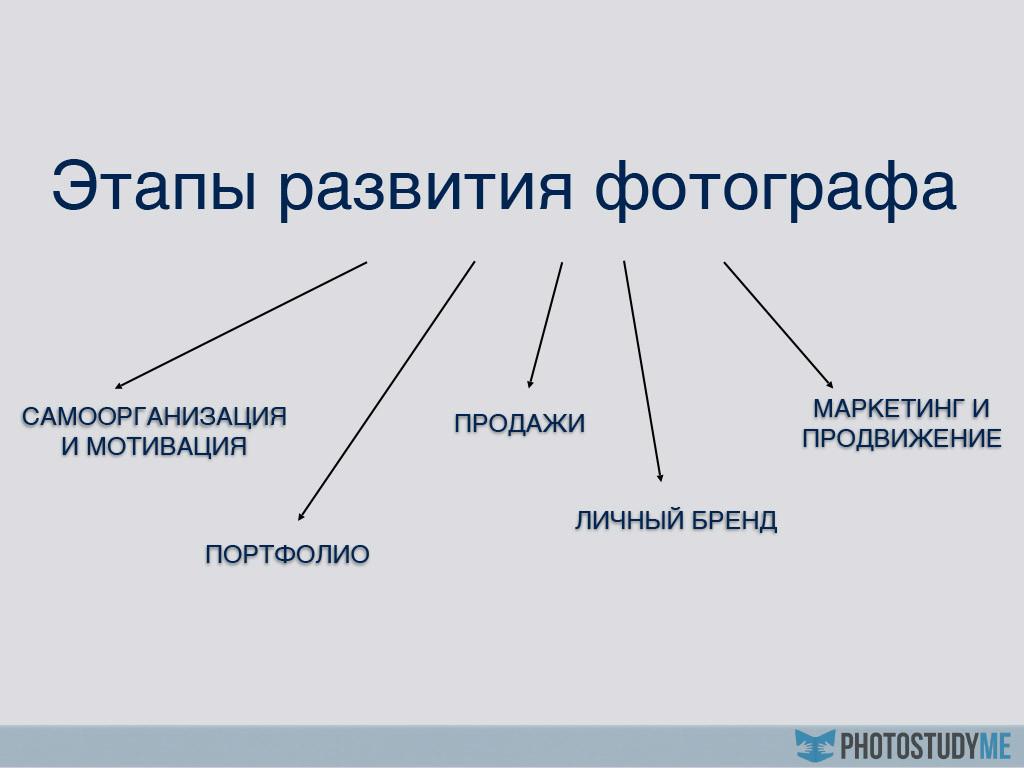 Этапы развития фотографа